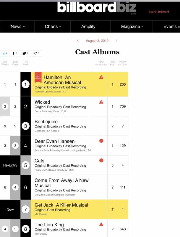 News image for No.7 on Billboard!